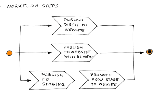 Split-workflow-step.png