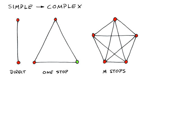 Split-simple-complex.png